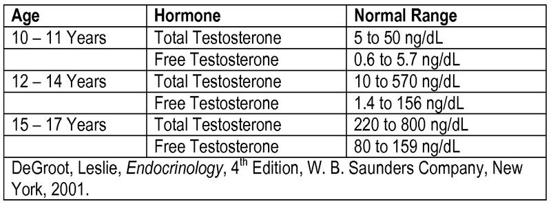 testosterone-et-pubert%C3%A9